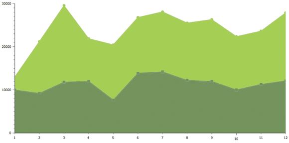 Dojo StackedAreas Chart