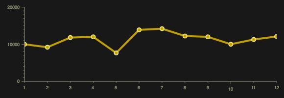 Dojo Line Chart