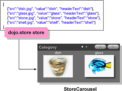 ../../_images/StoreCarousel.png