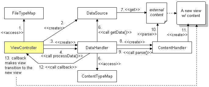 ../../_images/data-handlers-flow.png