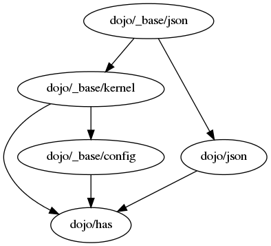 ../../_images/dojo-base-json.png