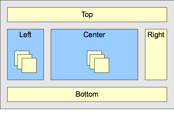 block diagram of container nesting