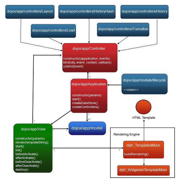 Dojox App The Dojo Toolkit Reference Guide